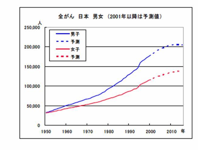 気功論文:日本における癌(がん)死亡の動向予測 全癌(がん)による死亡の年次推移 東京都健康安全センターより